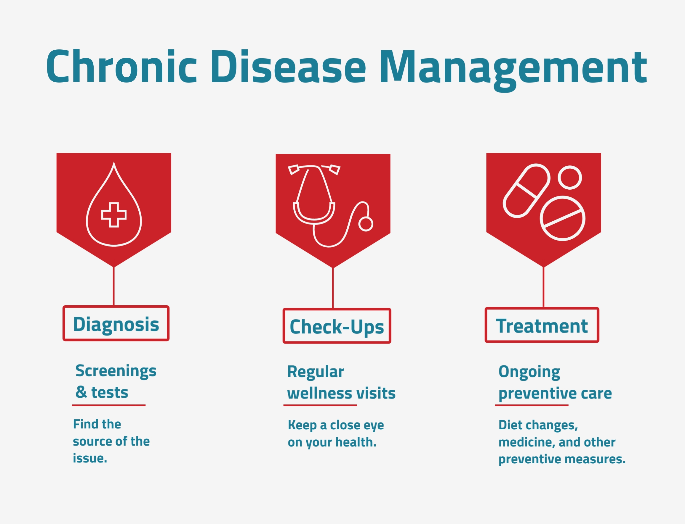 What is Chronic Disease Management? Main Street Medical Clinic, Houston
